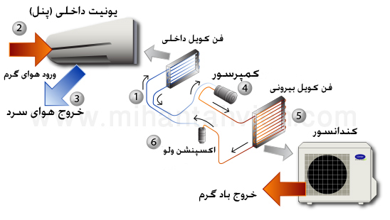 ساختار کولر گازی