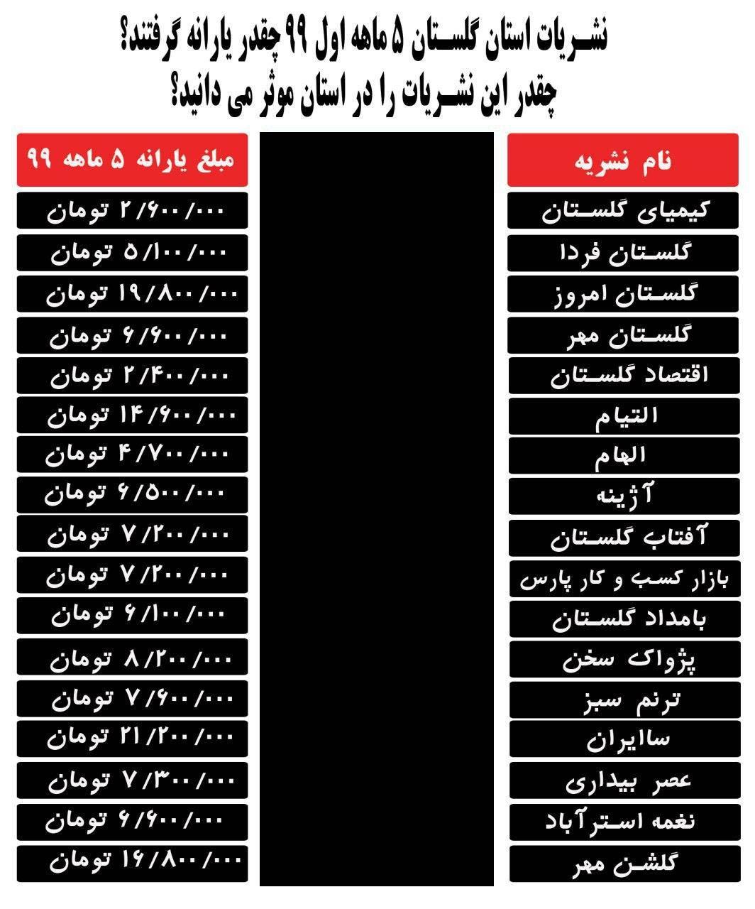 وضعیت نابسامان در پرداخت یارانه ها به نشریات گلستان / برخی نشریات بدون هیچ فعالیتی مشمول دریافت یارانه شدند؟!