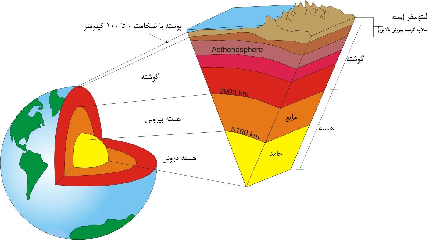 لایه های زمین