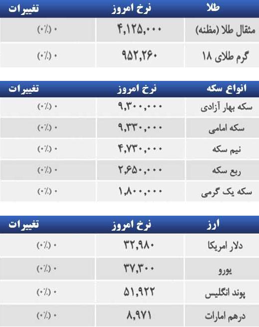 قیمت امروز طلا و سکه و دلار 1394/02/23