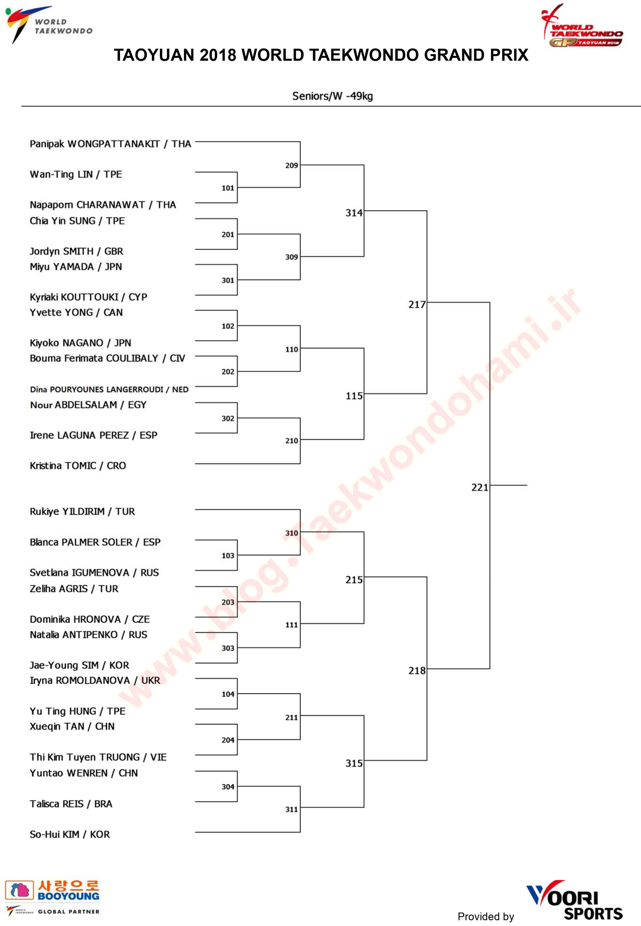 جدول رقابتهای وزن (49- کیلوگرم) بانوان / گرندپری ۲۰۱۸ چین تایپه
