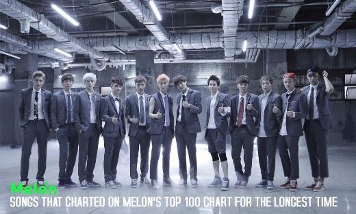 طولانی ترین حضور آهنگ ها در چارت Melon.