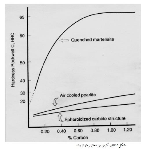تأثیر کربن بر سختی مارتنزیت-شناخت فولادها
