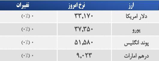 قیمت دلار امروز 13 اردیبهشت 1394