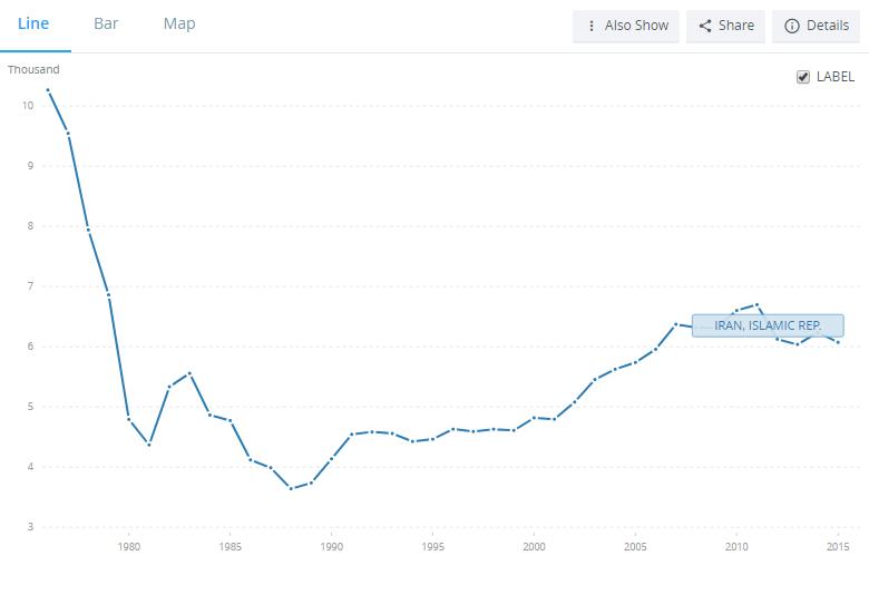 درامد سرانه  ایران به 60 درصد سال 1976 کاهش یافت