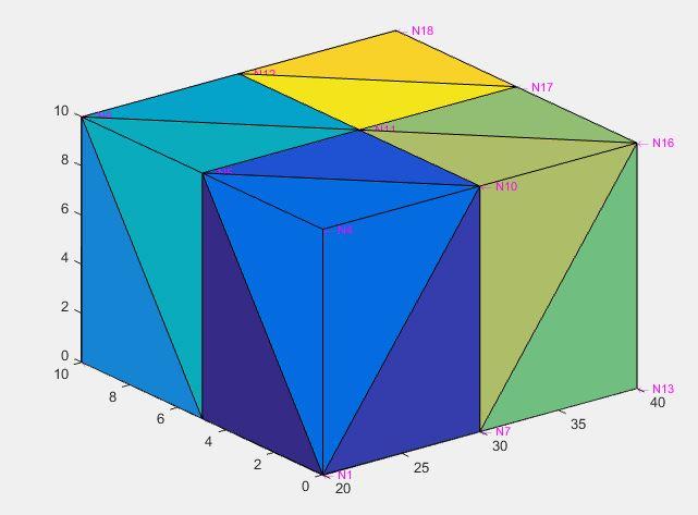 mesh convergency