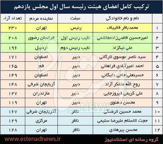 جدول ترکیب هیات رئیسه مجلس یازدهم