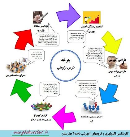 چرخه درس پژوهی ، اموزش درس پزوهی ، گروههای آموزشی ناحیه 2بهارستان ، آموزش و پرورش بخش بوستان نسیم شهر شهرستان بهارستان