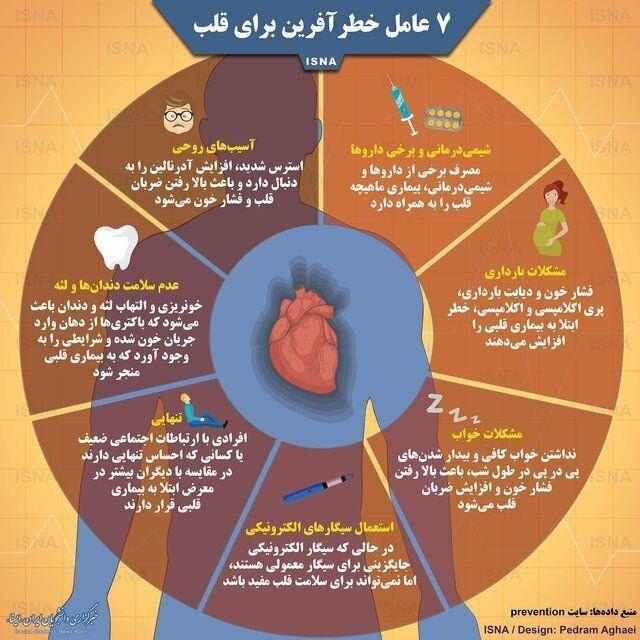 هفت عامل خطرآفرین برای قلب