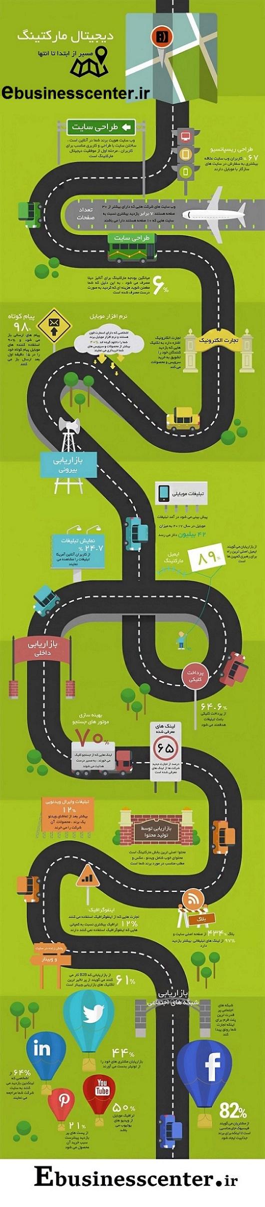 دیجیتال مارکتینگ digital marketing