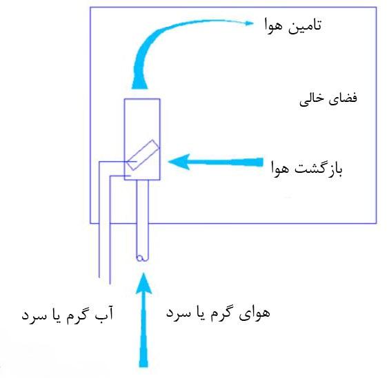 نقشه سیستم تهویه مطبوع