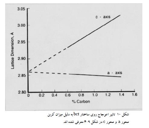 تأثیر اعوجاج روی ساختار bct به دلیل میزان کربن محور a و محور c در شکل 9-4 معرفی شده اند.