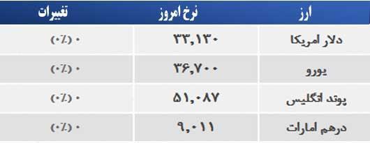 قیمت دلار 16 خرداد 94