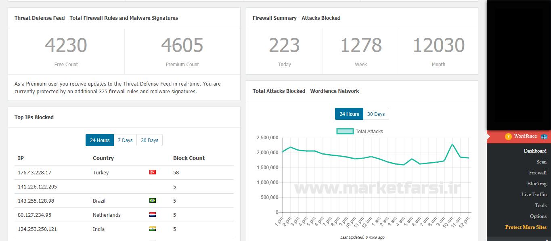 نمایی از نسخه فعال شده Wordfence Security Premium و تست شده از مارکت فارسی