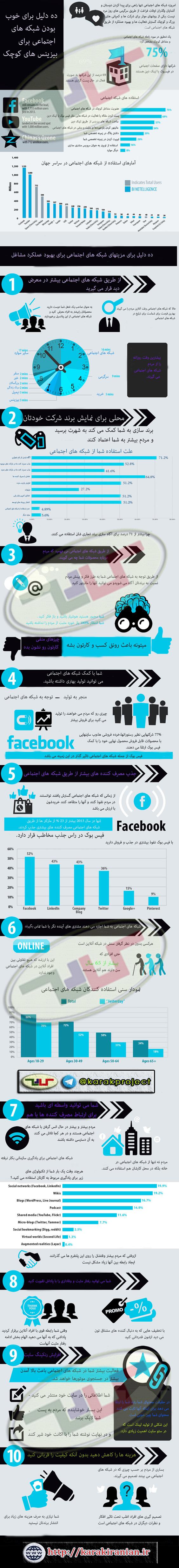 کارک اینفوگرافی ۱۰ دلیل مهم در اهمیت و خوب بودن شبکههای اجتماعی برای کسب و کارهای کوچک