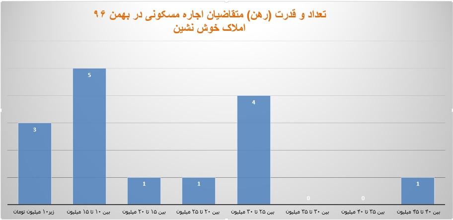 قدرت رهن متقاضیان اجاره مسکونی در بهمن 1396