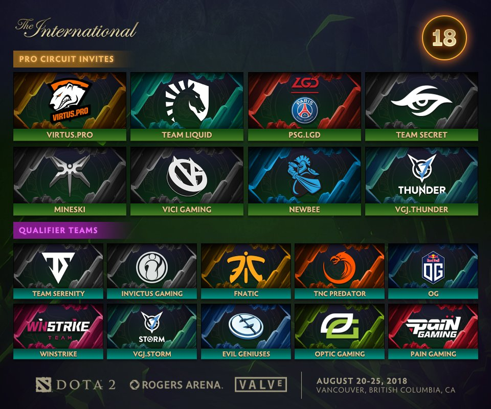 d6oo ti8 final teams   dotabaz