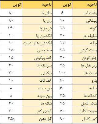 رفع موهای زائد بدن با دستگاه SHR در مطب دکتر رحیم اکبر پور همراه با 65٪ تخفیف پرداخت 700 تومان به جای 2000 تومان