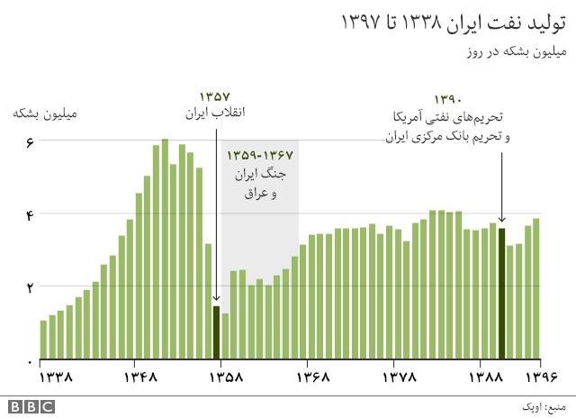 گزارش BBC فارسی از تولید نفت ایران
