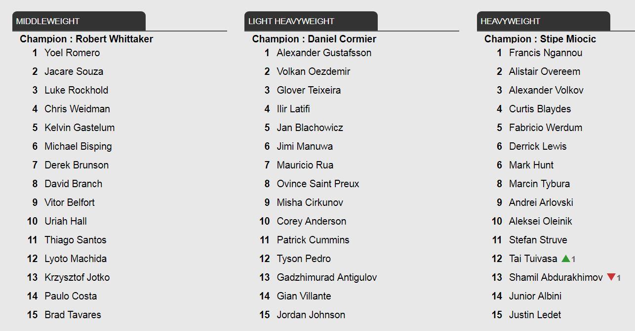 آخرین رنکینگ UFC تا 11 آپریل 2018 (بعد از UFC 223 )