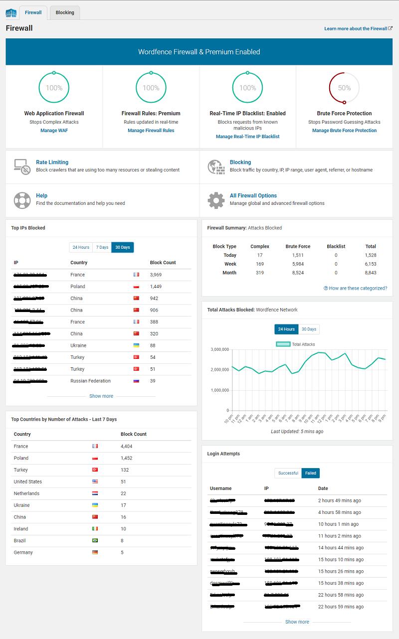 نمایی از نسخه فعال شده فایروال Wordfence Security Premium و تست شده از مارکت فارسی