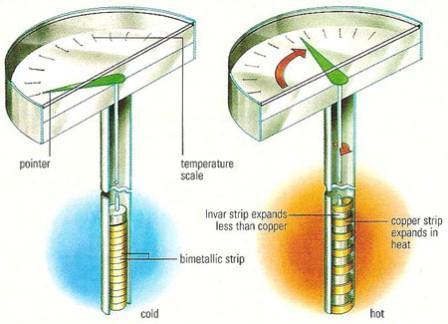 [تصویر:  fkcz_bimetallic_strip_thermometer.jpg]