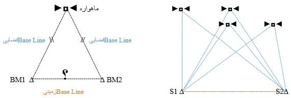 خطوط و فاصله های فضائی