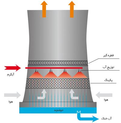 اجزای برج خنک کننده