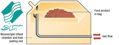 بسته بندی به روش اتمسفر اصلاح شده