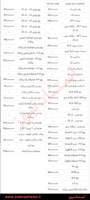 جدول قیمت ماشین ایران خودرو پژو