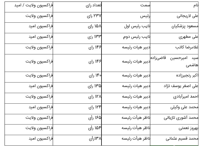 نتیجه نهایى انتخابات هیات رئیسه دائم مجلس