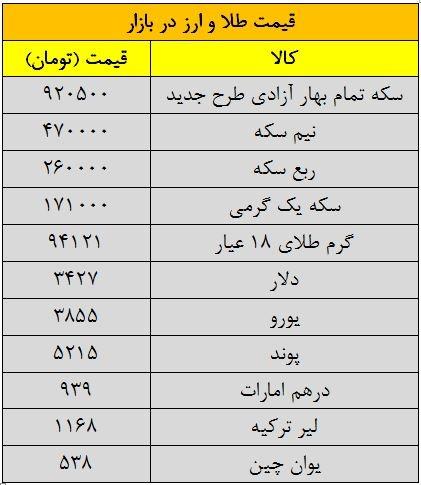 قیمت امروز طلا و سکه و دلار 1394/06/15