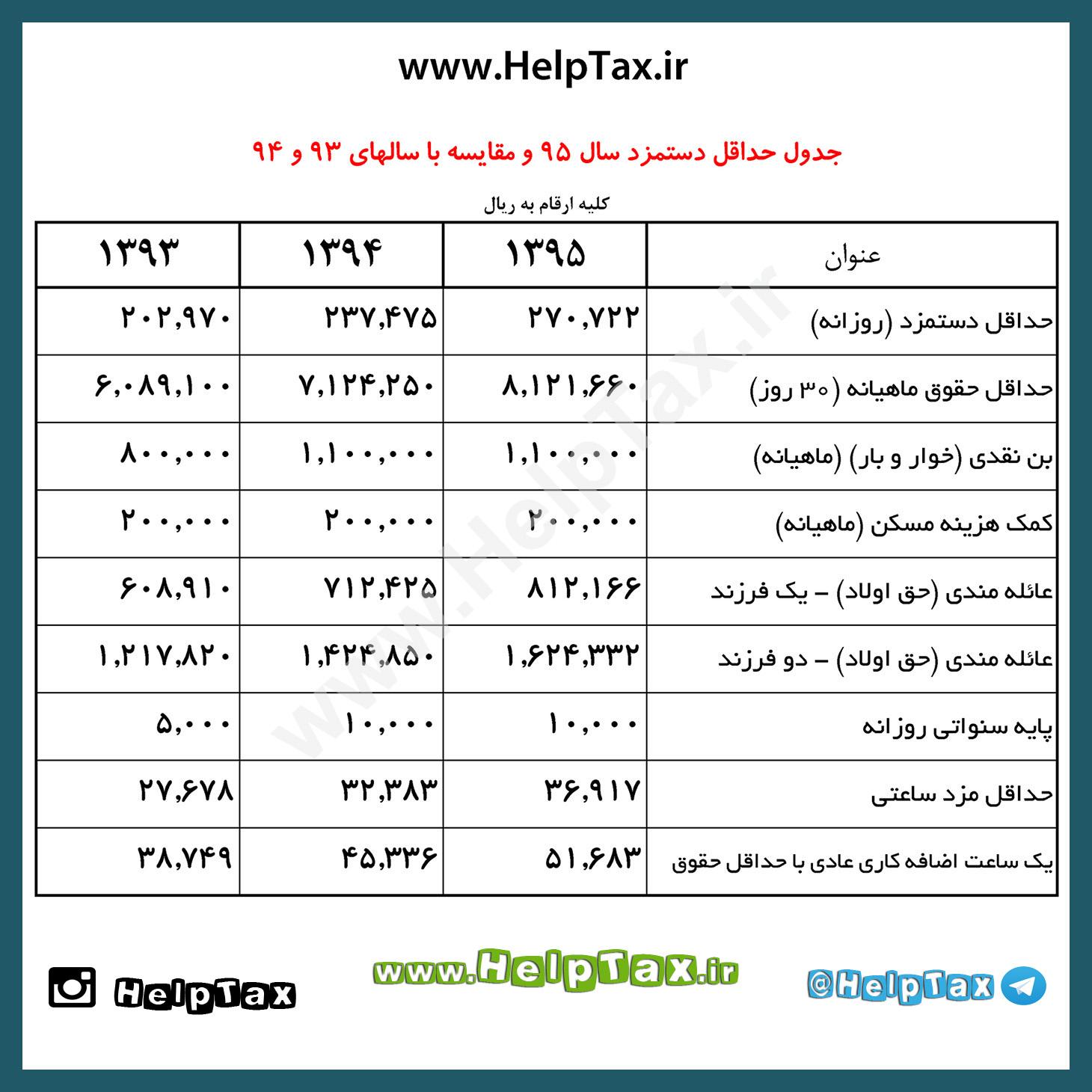 حقوق و دستمزد 1395