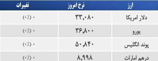قیمت امروز طلا و سکه و دلار 1394/03/10