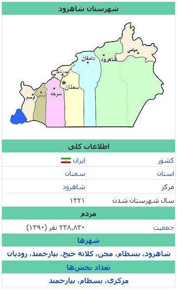 n9td_screenshot_2018-07-25_شهرستان_شاهرود_-_ویکیپدیا،_دانشنامهٔ_آزاد.png