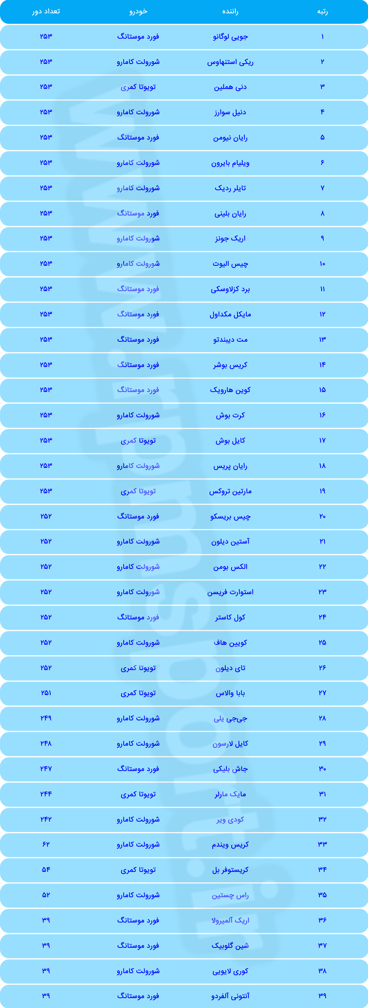جدول نتایج