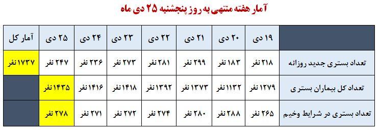 جدول بیماران بستری کرونایی مازندران