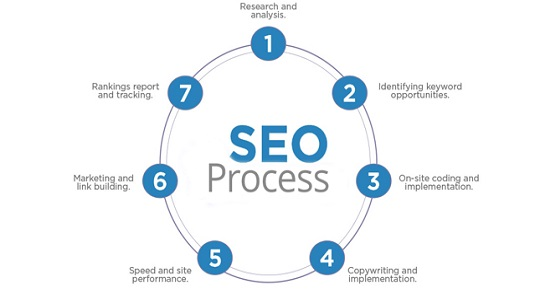 طراحی سایت و بهینه سازی سایت و سئو