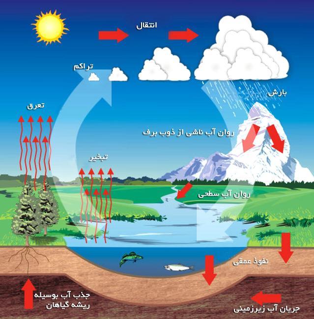 چرخه آب در علوم هفتم فصل 7