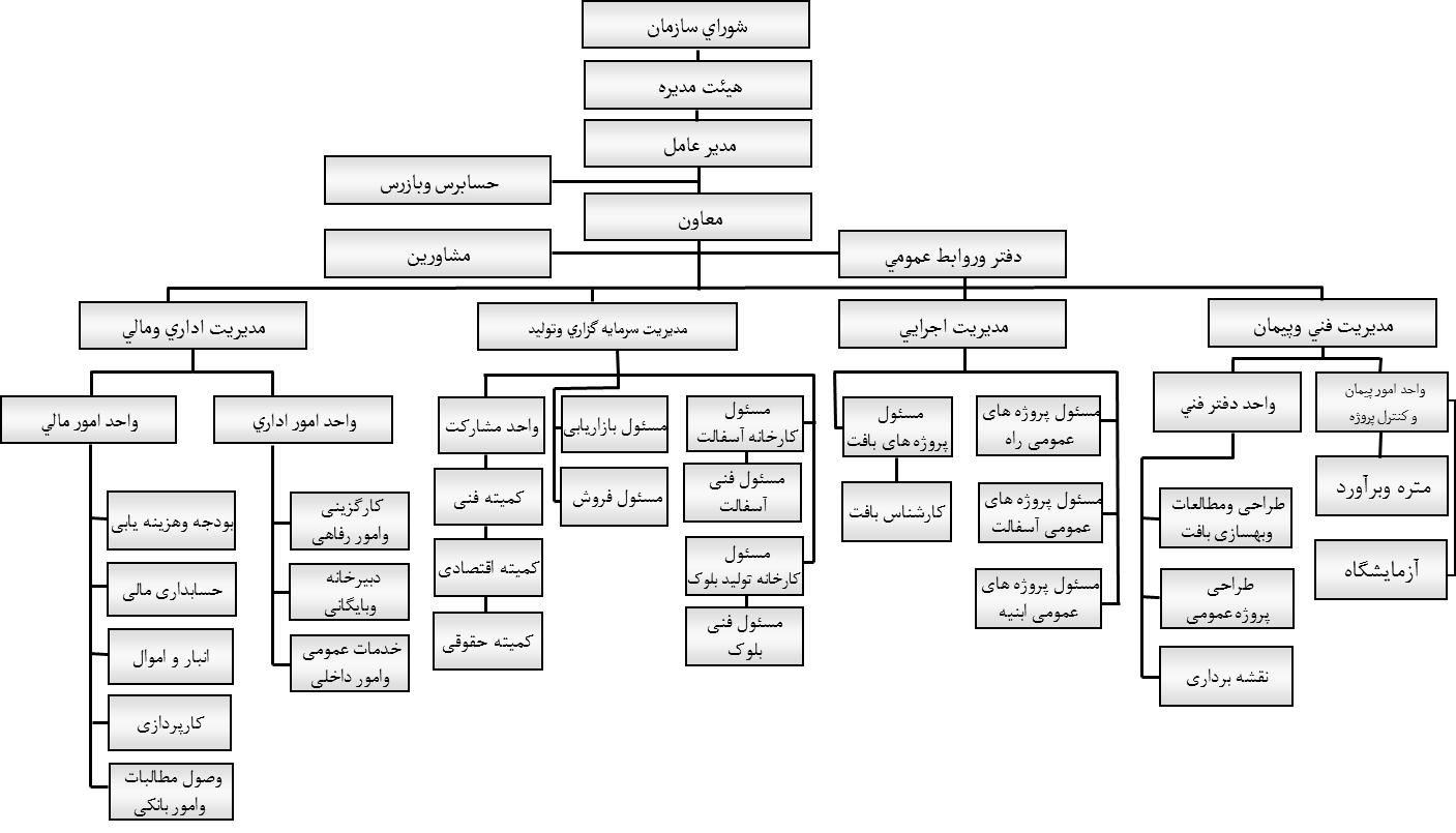 سازمان عمران و بهسازی - چارت سازمانی