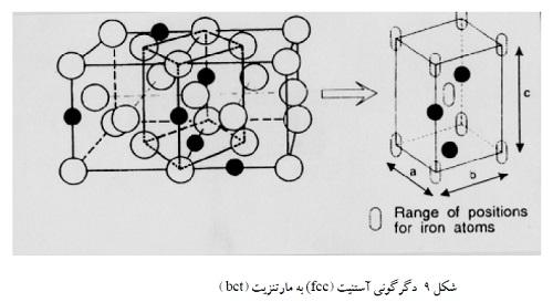 دگرگونی آستنیت (fcc) به مارتنزیت (bct)