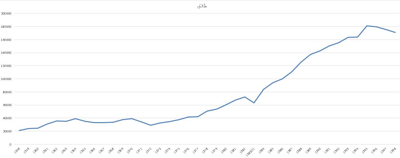 بررسی آمار طلاق بعد و قبل انقلاب اسلامی