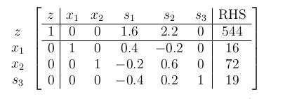 جدول سیمپلکس