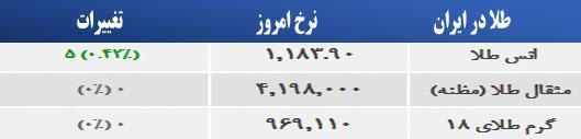 قیمت امروز طلا و سکه و دلار 1394/02/14