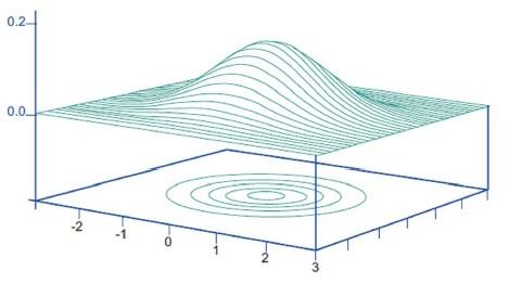 در توزیع نرمال (یا گوسین) یک متغیر یک بعدی %68.26 مقادیر مشاهده شده محدوده فاصله یک انحراف معیار از مقدار میانگین قرار می گیرد. در حالت متغیرهای دو بعدی مثل مختصات، توزیع نرماله به شکل سطح زنگوله ای شکل می باشد.