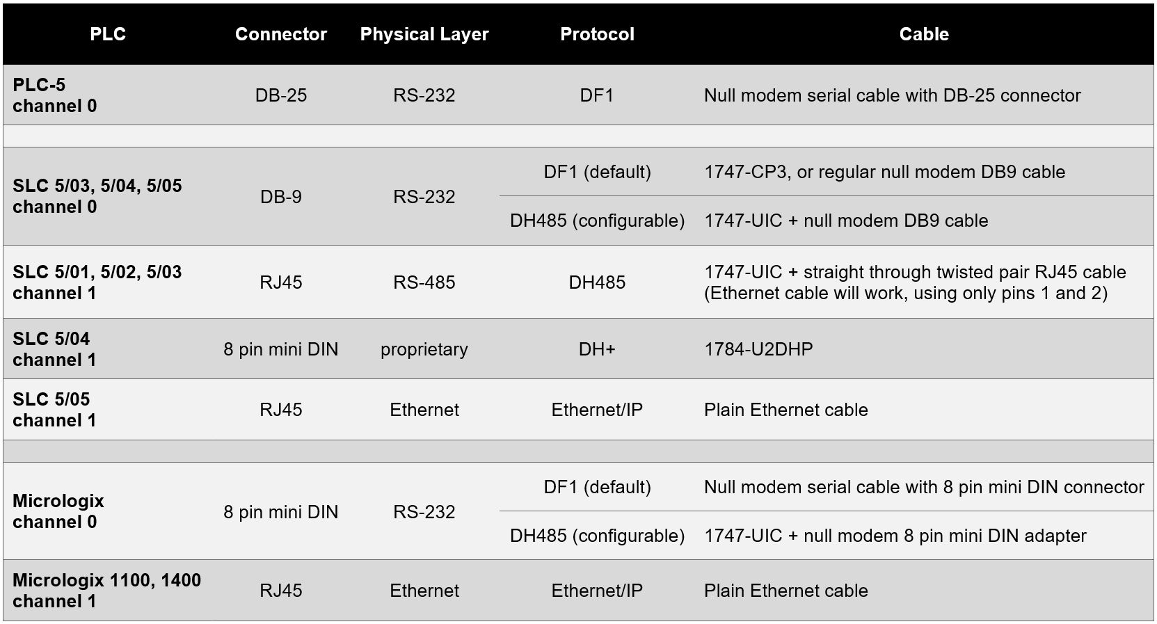 Summary of Allen-Bradley PLC Cables and Protocols