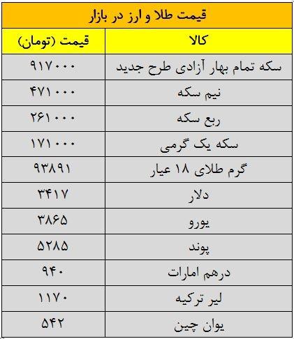 قیمت امروز طلا و سکه و دلار 1394/06/18