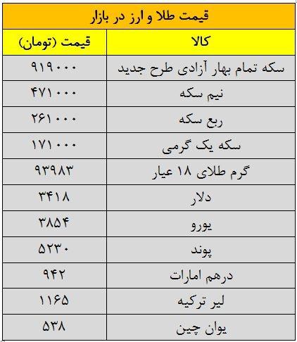 قیمت امروز طلا و سکه و دلار 1394/06/16