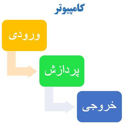 سه عملکرد اصلی کامپیوتر
