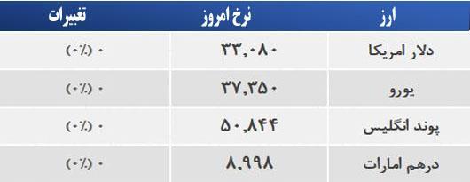 قیمت دلار 21 خرداد 94